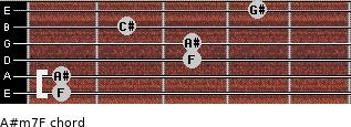 A#m7/F for guitar on frets 1, 1, 3, 3, 2, 4