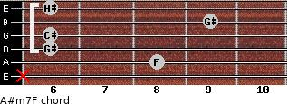 A#m7/F for guitar on frets x, 8, 6, 6, 9, 6