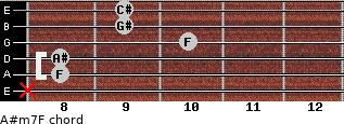 A#m7/F for guitar on frets x, 8, 8, 10, 9, 9