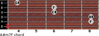 A#m7/F for guitar on frets x, 8, 8, 6, 6, 4