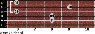 A#m7/F for guitar on frets x, 8, 8, 6, 9, 6