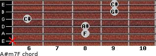 A#m7/F for guitar on frets x, 8, 8, 6, 9, 9