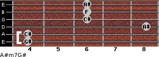 A#m7/G# for guitar on frets 4, 4, 8, 6, 6, 6