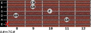 A#m7/G# for guitar on frets x, 11, 8, 10, 9, 9