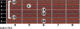 A#m7b5 for guitar on frets 6, 4, 6, 6, 5, 4