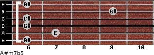A#m7b5 for guitar on frets 6, 7, 6, 6, 9, 6