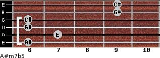 A#m7b5 for guitar on frets 6, 7, 6, 6, 9, 9