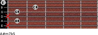 A#m7b5 for guitar on frets x, 1, x, 1, 2, 0