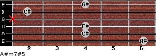 A#m7#5 for guitar on frets 6, 4, 4, x, 2, 4