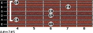 A#m7#5 for guitar on frets 6, 4, 6, 6, 7, 4