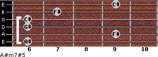 A#m7#5 for guitar on frets 6, 9, 6, 6, 7, 9