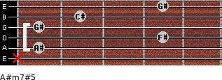 A#m7#5 for guitar on frets x, 1, 4, 1, 2, 4