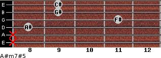 A#m7#5 for guitar on frets x, x, 8, 11, 9, 9