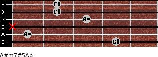 A#m7#5/Ab for guitar on frets 4, 1, x, 3, 2, 2