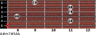 A#m7#5/Ab for guitar on frets x, 11, 8, 11, 11, 9
