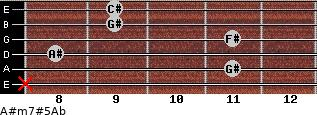 A#m7#5/Ab for guitar on frets x, 11, 8, 11, 9, 9