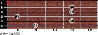 A#m7#5/Db for guitar on frets 9, 11, 8, 11, 11, x