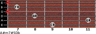 A#m7#5/Db for guitar on frets 9, 11, 8, x, 7, x