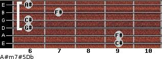 A#m7#5/Db for guitar on frets 9, 9, 6, 6, 7, 6