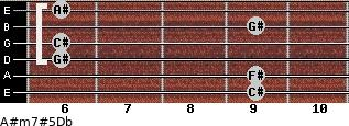 A#m7#5/Db for guitar on frets 9, 9, 6, 6, 9, 6