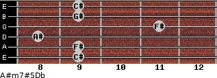 A#m7#5/Db for guitar on frets 9, 9, 8, 11, 9, 9
