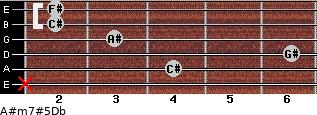 A#m7#5/Db for guitar on frets x, 4, 6, 3, 2, 2