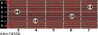 A#m7#5/Db for guitar on frets x, 4, 6, 3, 7, x