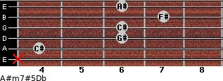 A#m7#5/Db for guitar on frets x, 4, 6, 6, 7, 6
