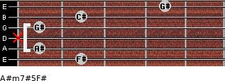 A#m7#5/F# for guitar on frets 2, 1, x, 1, 2, 4