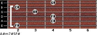 A#m7#5/F# for guitar on frets 2, 4, 4, 3, 2, 4