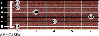 A#m7#5/F# for guitar on frets 2, 4, 6, 3, 2, 2