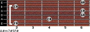 A#m7#5/F# for guitar on frets 2, 4, 6, 6, 2, 6