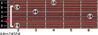 A#m7#5/F# for guitar on frets 2, x, 6, 3, 2, 4