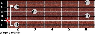 A#m7#5/F# for guitar on frets 2, x, 6, 3, 2, 6