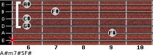 A#m7#5/F# for guitar on frets x, 9, 6, 6, 7, 6
