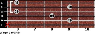 A#m7#5/F# for guitar on frets x, 9, 8, 6, 9, 6