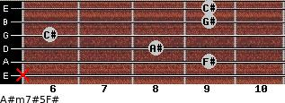 A#m7#5/F# for guitar on frets x, 9, 8, 6, 9, 9