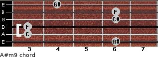 A#m9 for guitar on frets 6, 3, 3, 6, 6, 4