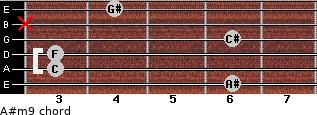 A#m9 for guitar on frets 6, 3, 3, 6, x, 4