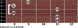 A#m9/11/13#5/D# for guitar on frets 11, 11, 8, 11, 8, 9