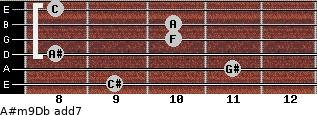 A#m9/Db add(7) guitar chord