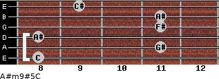 A#m9#5/C for guitar on frets 8, 11, 8, 11, 11, 9