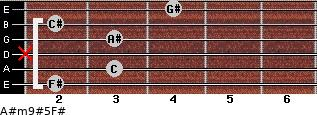 A#m9#5/F# for guitar on frets 2, 3, x, 3, 2, 4