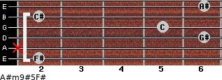 A#m9#5/F# for guitar on frets 2, x, 6, 5, 2, 6