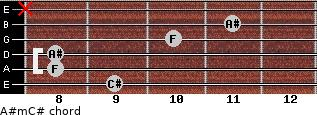 A#m/C# for guitar on frets 9, 8, 8, 10, 11, x
