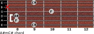 A#m/C# for guitar on frets 9, 8, 8, 10, x, 9