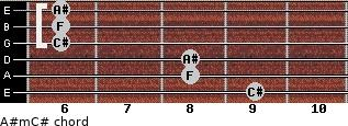 A#m/C# for guitar on frets 9, 8, 8, 6, 6, 6