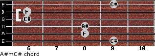 A#m/C# for guitar on frets 9, 8, 8, 6, 6, 9