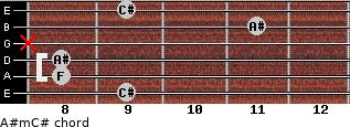 A#m/C# for guitar on frets 9, 8, 8, x, 11, 9