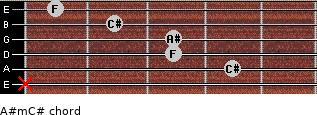 A#m/C# for guitar on frets x, 4, 3, 3, 2, 1